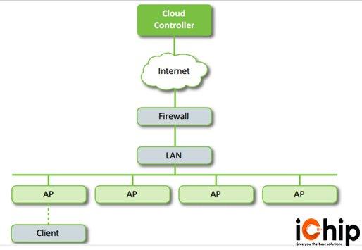 Mô hình quản lý wifi Cloud Controller