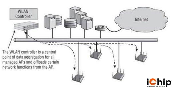 Mạng WLAN kiểm soát tập trung